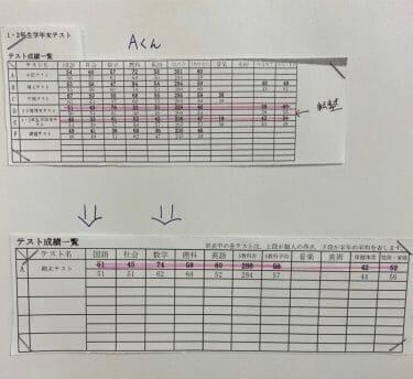 中3受験生 テスト結果ご紹介